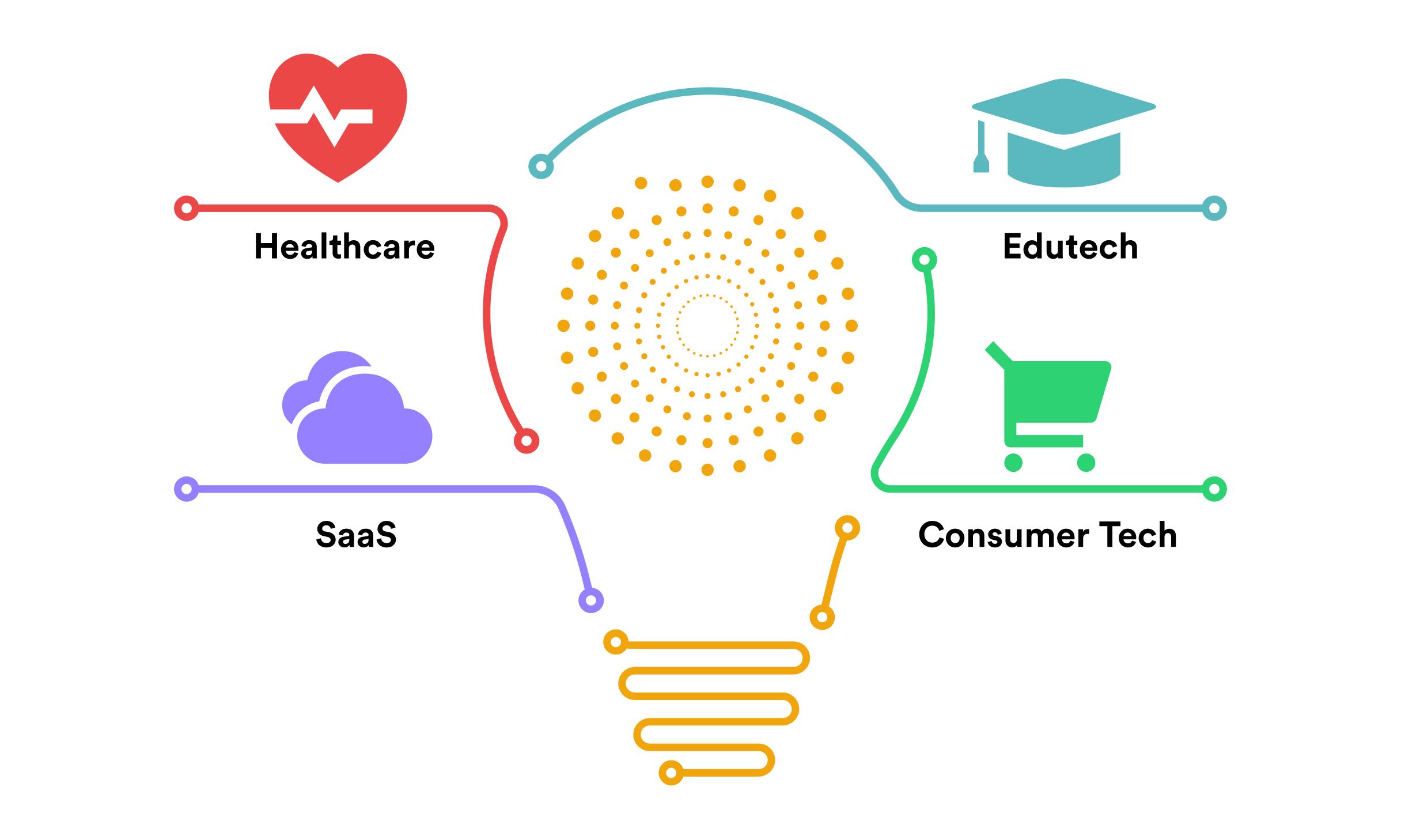 10 Interesting hackathon ideas for 2021