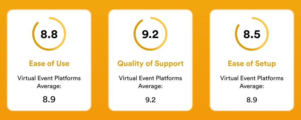 Airmeet is intuitive, easy to use and set up, and comes with 24/7 customer support for all of your virtual and hybrid events. Image source: G2