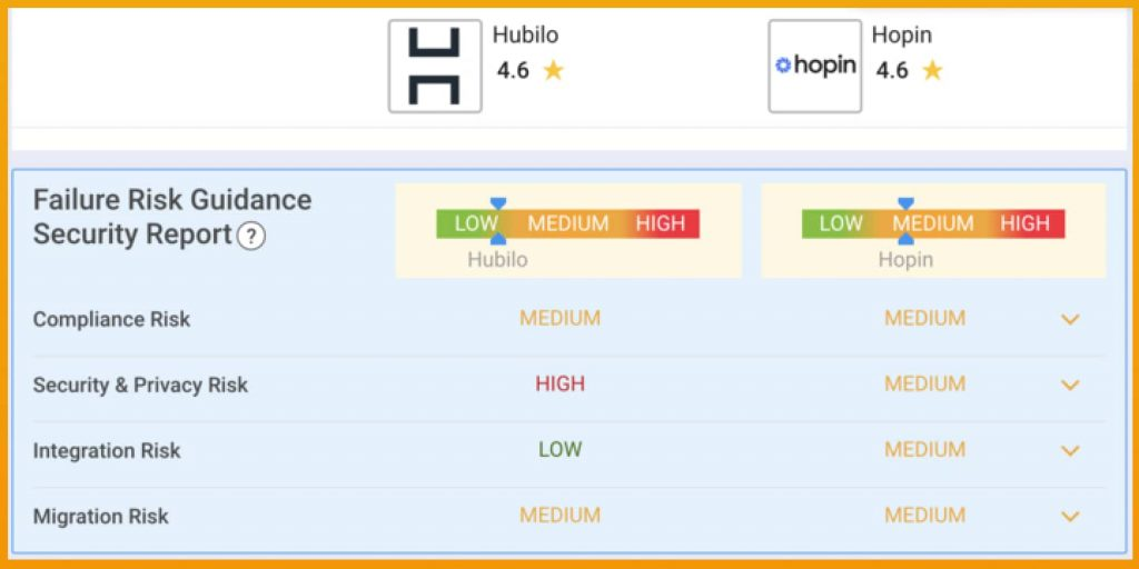 Here are some reviews based on Hopin vs. Hubilo and their performance regarding security and compliance issues.